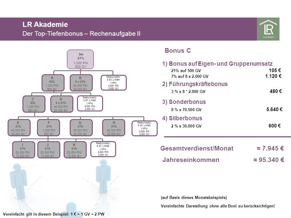 LR Akademie Der Top-Tiefenbonus – Rechenaufgabe II Bonus C 3 % x 8 * 2.000 GV 480 2) Führungskräftebonus 3) Sonderbonus 8 % x 70.500 GV 5.640 Gesamtve