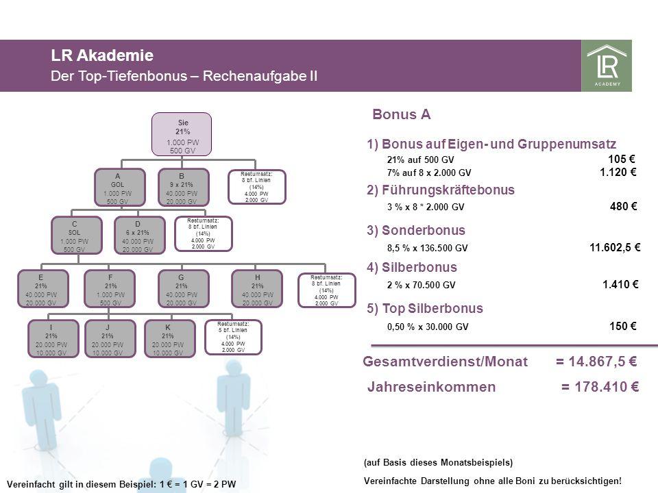 LR Akademie Der Top-Tiefenbonus – Rechenaufgabe II Bonus A 3 % x 8 * 2.000 GV 480 2) Führungskräftebonus 3) Sonderbonus 8,5 % x 136.500 GV 11.602,5 Gesamtverdienst/Monat = 14.867,5 Jahreseinkommen = 178.410 (auf Basis dieses Monatsbeispiels) Vereinfachte Darstellung ohne alle Boni zu berücksichtigen.