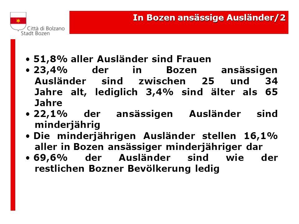 In Bozen ansässige Ausländer/2 51,8% aller Ausländer sind Frauen 23,4% der in Bozen ansässigen Ausländer sind zwischen 25 und 34 Jahre alt, lediglich