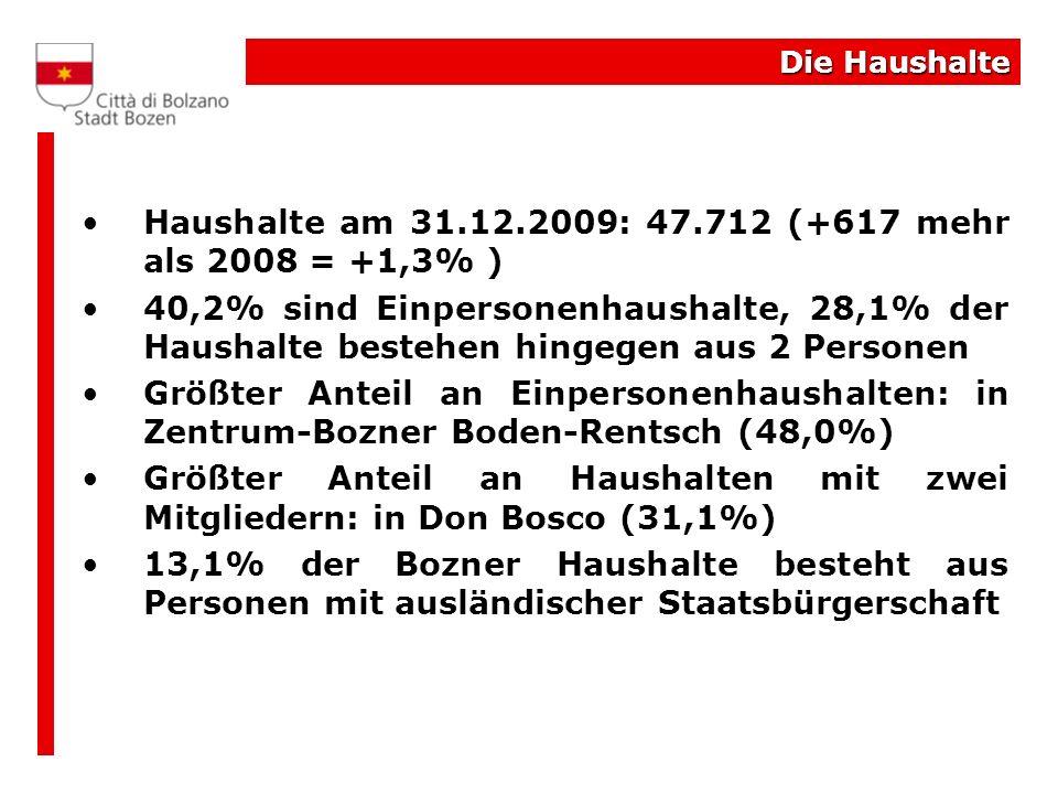 Die Haushalte Haushalte am 31.12.2009: 47.712 (+617 mehr als 2008 = +1,3% ) 40,2% sind Einpersonenhaushalte, 28,1% der Haushalte bestehen hingegen aus