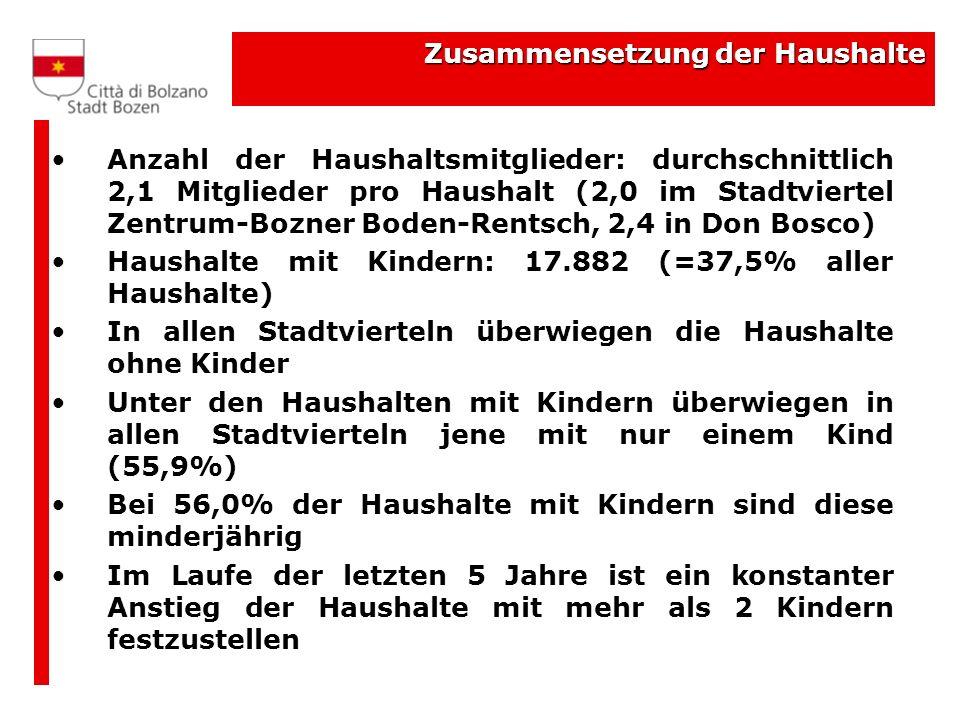 Zusammensetzung der Haushalte Anzahl der Haushaltsmitglieder: durchschnittlich 2,1 Mitglieder pro Haushalt (2,0 im Stadtviertel Zentrum-Bozner Boden-R