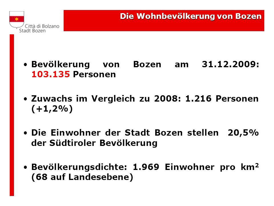 Die Wohnbevölkerung von Bozen Bevölkerung von Bozen am 31.12.2009: 103.135 Personen Zuwachs im Vergleich zu 2008: 1.216 Personen (+1,2%) Die Einwohner