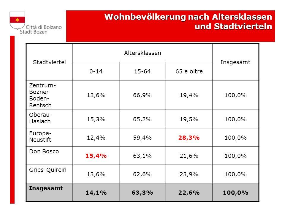 Wohnbevölkerung nach Altersklassen und Stadtvierteln Stadtviertel Altersklassen Insgesamt 0-1415-6465 e oltre Zentrum- Bozner Boden- Rentsch 13,6%66,9