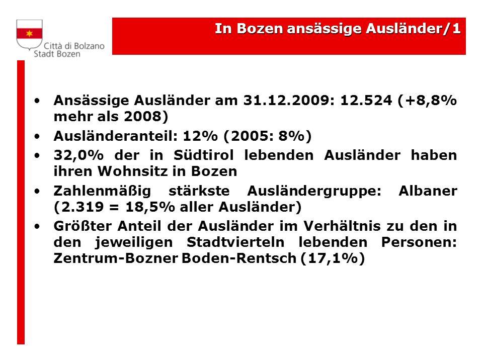 In Bozen ansässige Ausländer/1 Ansässige Ausländer am 31.12.2009: 12.524 (+8,8% mehr als 2008) Ausländeranteil: 12% (2005: 8%) 32,0% der in Südtirol l