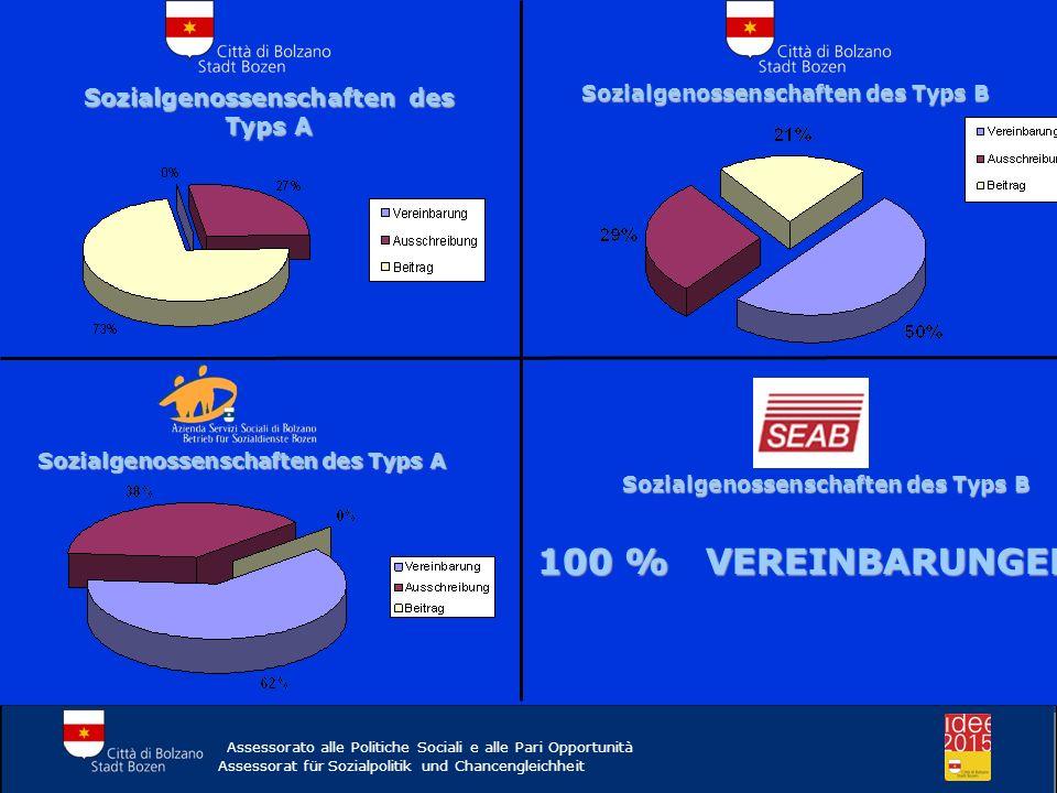Sozialgenossenschaften des Typs A Sozialgenossenschaften des Typs B Sozialgenossenschaften des Typs A Sozialgenossenschaften des Typs B 100 % VEREINBA