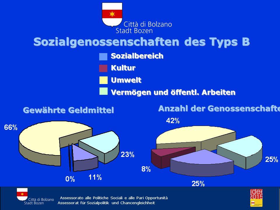 Sozialgenossenschaften des Typs B Assessorato alle Politiche Sociali e alle Pari Opportunità Assessorat für Sozialpolitik und Chancengleichheit Sozial