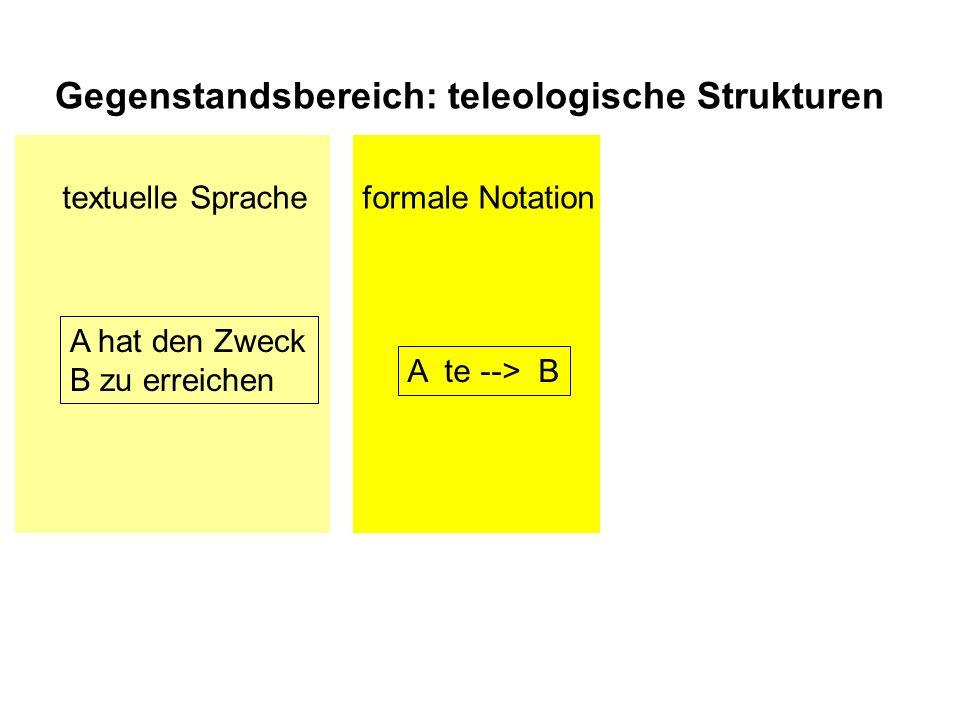 A te --> B A hat den Zweck B zu erreichen textuelle Spracheformale Notation Gegenstandsbereich: teleologische Strukturen