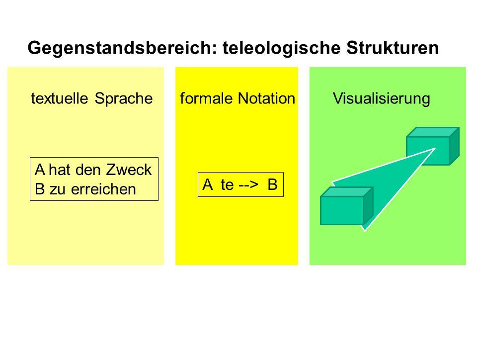 A te --> B A hat den Zweck B zu erreichen textuelle Spracheformale NotationVisualisierung Gegenstandsbereich: teleologische Strukturen