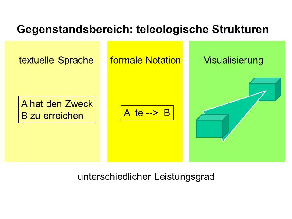 A te --> B A hat den Zweck B zu erreichen textuelle Spracheformale NotationVisualisierung unterschiedlicher Leistungsgrad Gegenstandsbereich: teleologische Strukturen