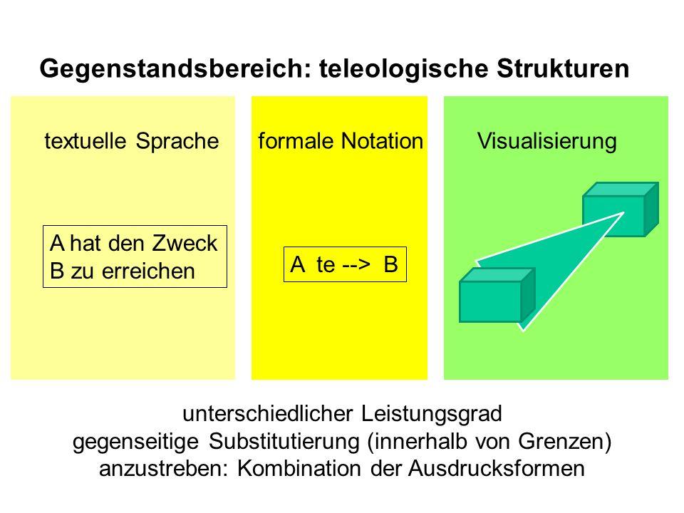 A te --> B A hat den Zweck B zu erreichen textuelle Spracheformale NotationVisualisierung unterschiedlicher Leistungsgrad gegenseitige Substitutierung (innerhalb von Grenzen) anzustreben: Kombination der Ausdrucksformen Gegenstandsbereich: teleologische Strukturen