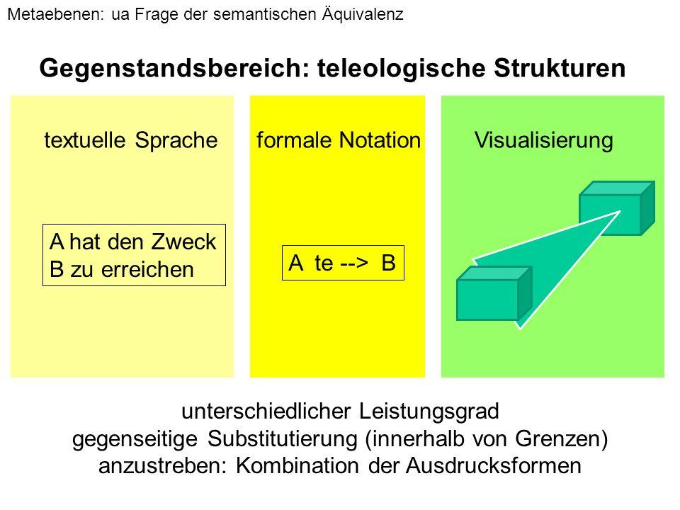 A te --> B A hat den Zweck B zu erreichen textuelle Spracheformale NotationVisualisierung Metaebenen: ua Frage der semantischen Äquivalenz unterschiedlicher Leistungsgrad gegenseitige Substitutierung (innerhalb von Grenzen) anzustreben: Kombination der Ausdrucksformen Gegenstandsbereich: teleologische Strukturen