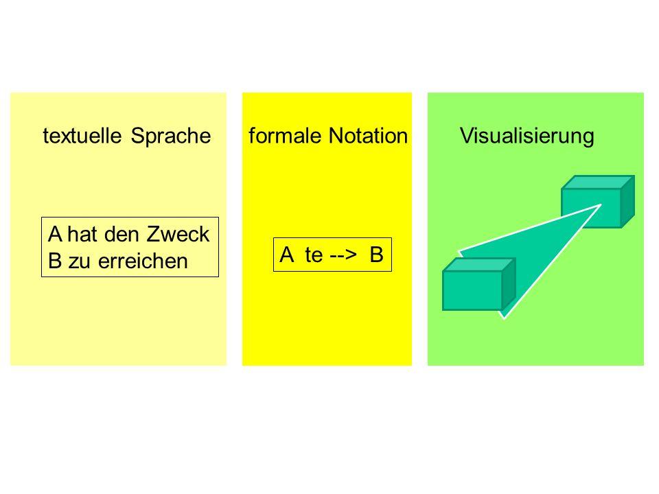 A te --> B A hat den Zweck B zu erreichen textuelle Spracheformale NotationVisualisierung