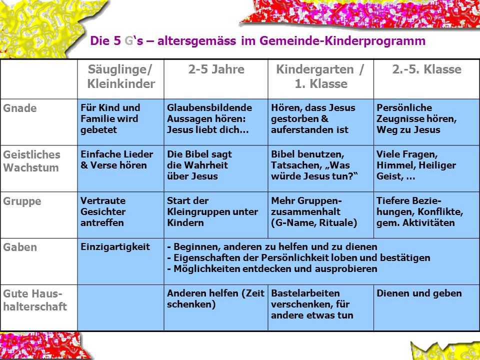 Die 5 Gs – altersgemäss im Gemeinde-Kinderprogramm Säuglinge/ Kleinkinder 2-5 JahreKindergarten / 1. Klasse 2.-5. Klasse Gnade Für Kind und Familie wi