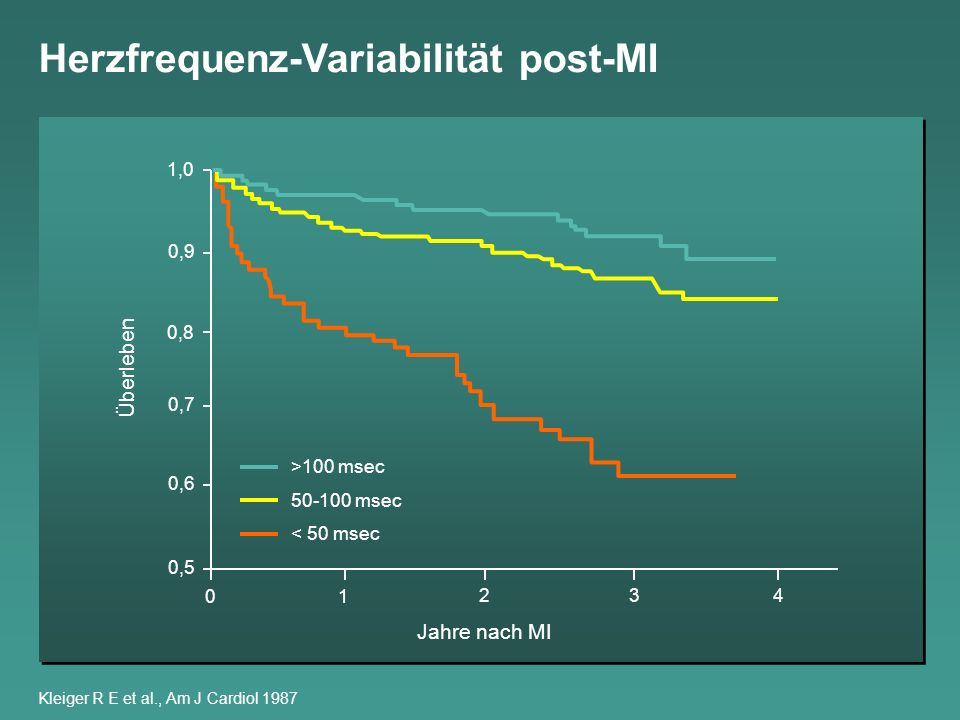 Herzfrequenz-Variabilität post-MI Kleiger R E et al., Am J Cardiol 1987 1,0 0,9 0,8 0,7 0,6 0,5 Überleben 42 1 0 3 >100 msec 50-100 msec < 50 msec Jah