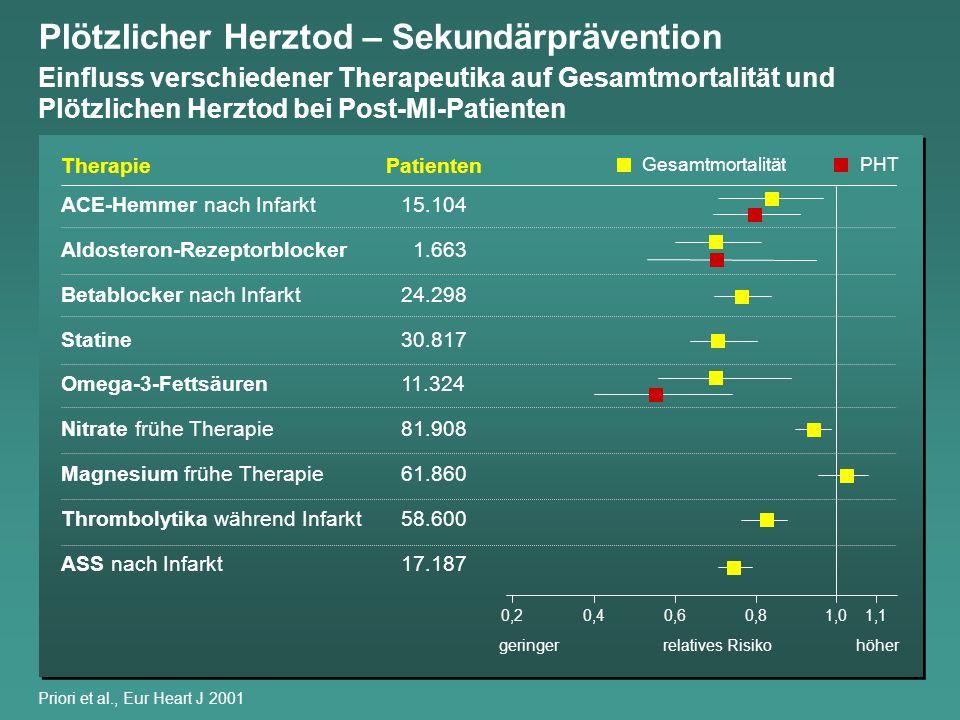 Priori et al., Eur Heart J 2001 Therapie ACE-Hemmer nach Infarkt15.104 Aldosteron-Rezeptorblocker 1.663 Betablocker nach Infarkt24.298 Statine30.817 O
