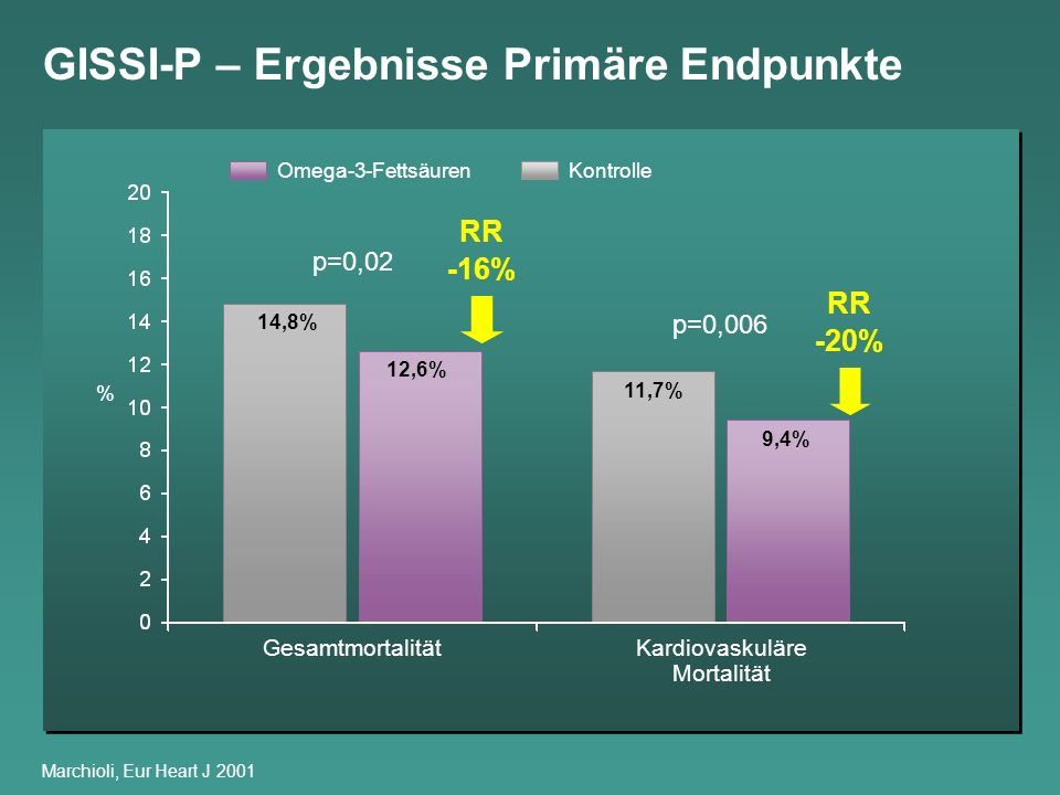 GISSI-P – Ergebnisse Primäre Endpunkte Marchioli, Eur Heart J 2001 GesamtmortalitätKardiovaskuläre Mortalität Omega-3-FettsäurenKontrolle % 14,8% 12,6