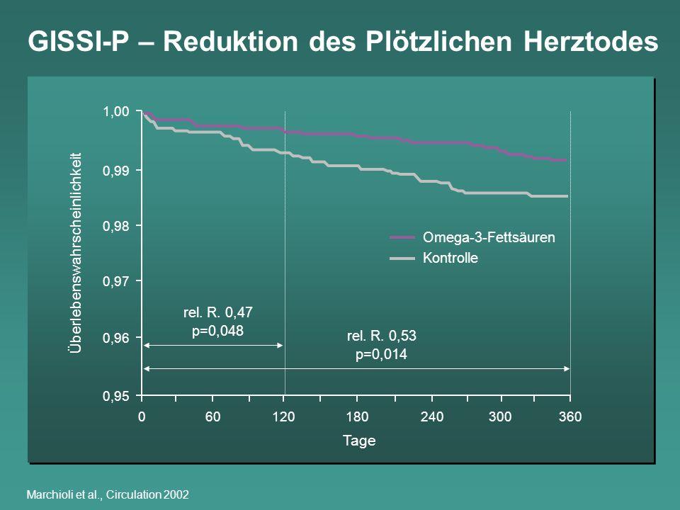 GISSI-P – Reduktion des Plötzlichen Herztodes Marchioli et al., Circulation 2002 060120180240300360 Überlebenswahrscheinlichkeit rel. R. 0,47 p=0,048