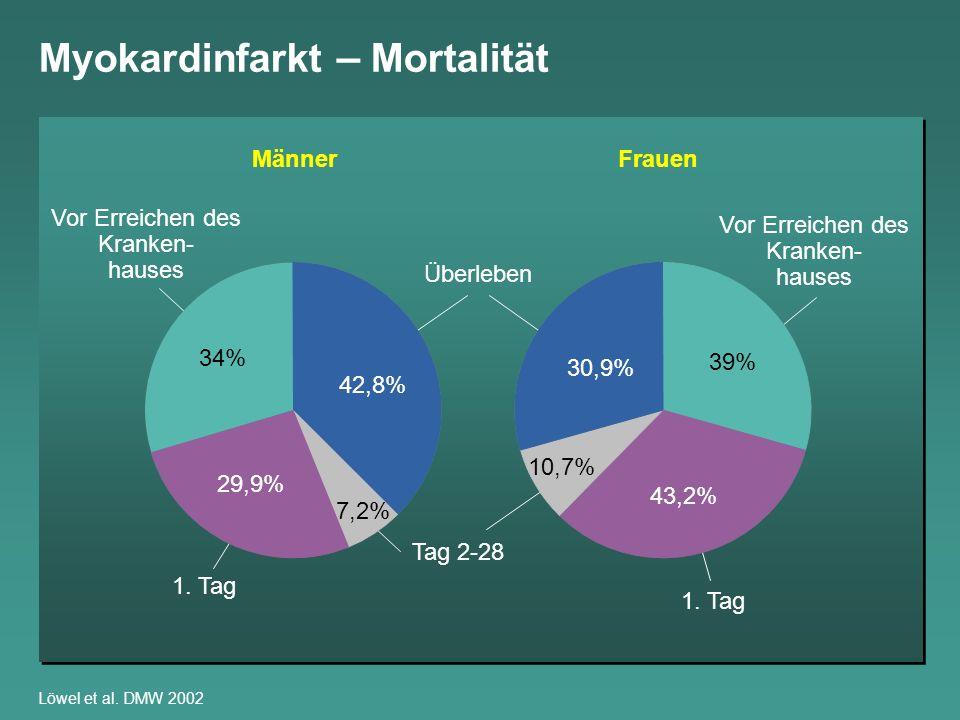 Myokardinfarkt – Mortalität MONICA Augsburg 1985 - 1995 Kuch B et al., Europ Heart J 2002 Eindeutig diagnostizierter AMI 1985-881989-921993-95 28-Tage-Mortalität15,8 %12,9 %10,8 % Unklare Todesursache mit hoher Wahrscheinlichkeit eines AMI 1985-881989-921993-95 28-Tage-Mortalität28,5 %29,1 %25,6 %