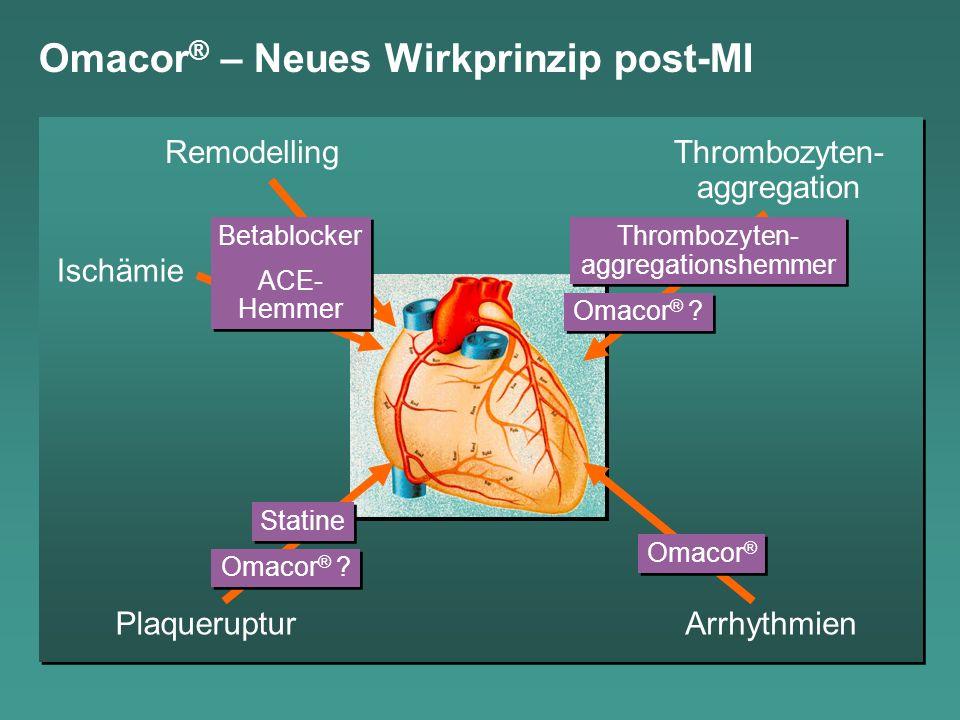 Omacor ® – Neues Wirkprinzip post-MI Remodelling Ischämie PlaquerupturArrhythmien Thrombozyten- aggregation Omacor ® Betablocker ACE- Hemmer Betablock