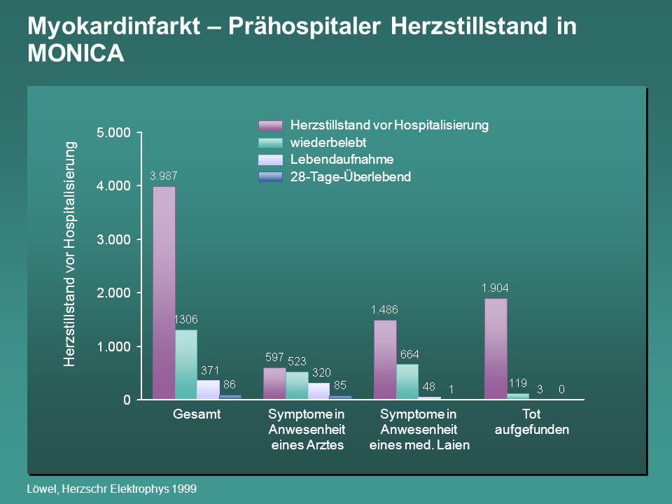 Myokardinfarkt – Prähospitaler Herzstillstand in MONICA Löwel, Herzschr Elektrophys 1999 Herzstillstand vor Hospitalisierung wiederbelebt Lebendaufnah