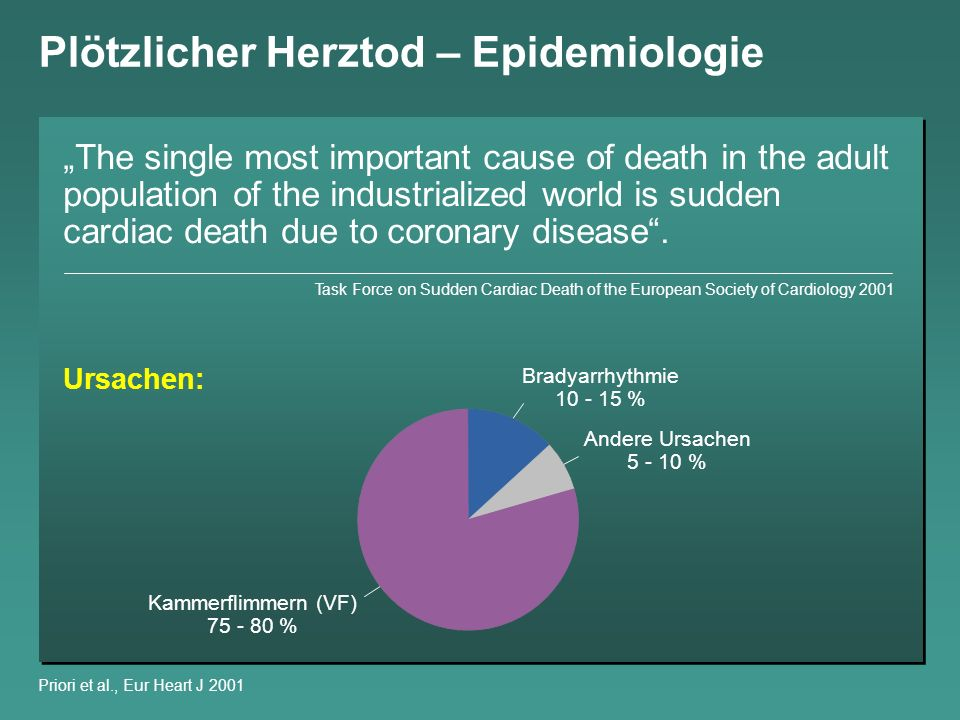 Plötzlicher Herztod – Epidemiologie The single most important cause of death in the adult population of the industrialized world is sudden cardiac death due to coronary disease.