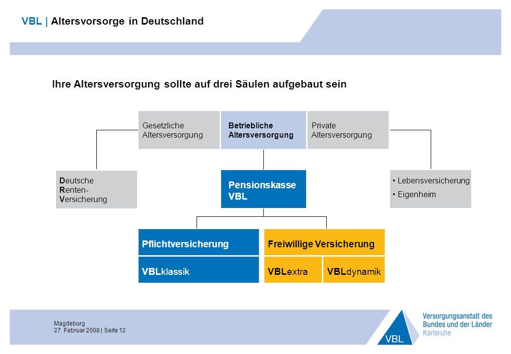 Magdeburg 27. Februar 2008 | Seite 12 VBL | Altersvorsorge in Deutschland Ihre Altersversorgung sollte auf drei Säulen aufgebaut sein Betriebliche Alt