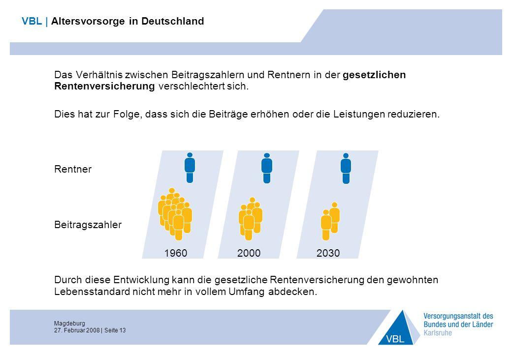 Magdeburg 27. Februar 2008 | Seite 13 VBL | Altersvorsorge in Deutschland Das Verhältnis zwischen Beitragszahlern und Rentnern in der gesetzlichen Ren
