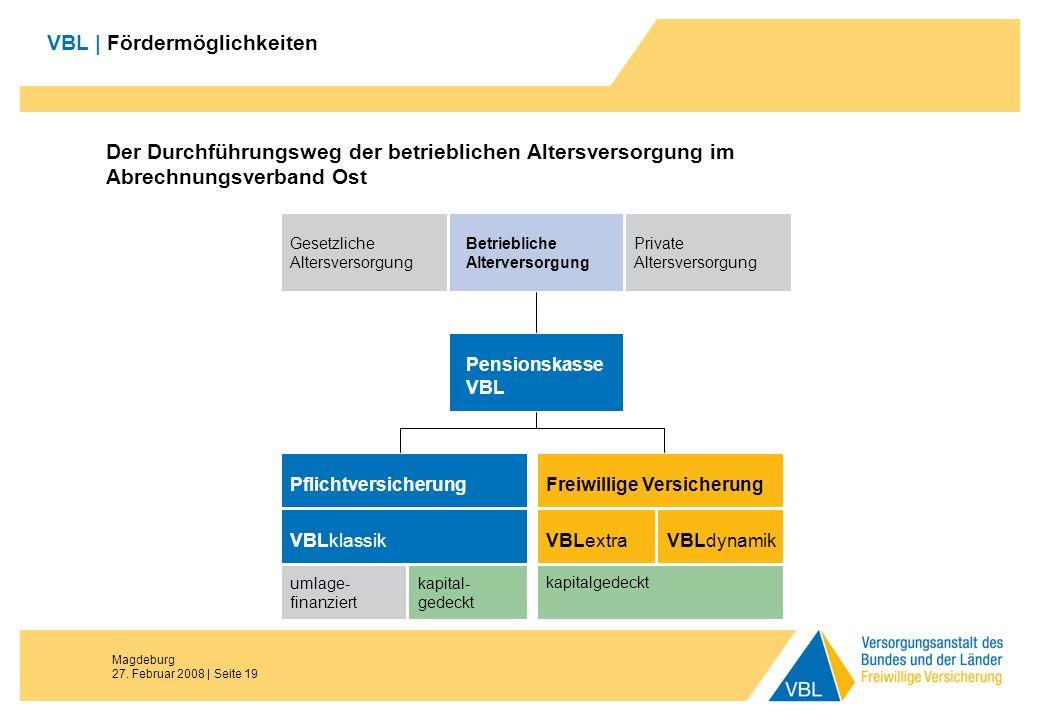 Magdeburg 27. Februar 2008 | Seite 19 VBL | Fördermöglichkeiten Der Durchführungsweg der betrieblichen Altersversorgung im Abrechnungsverband Ost Pfli