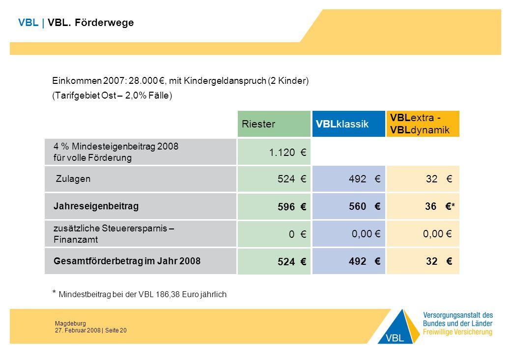 Magdeburg 27. Februar 2008 | Seite 20 VBL | VBL. Förderwege Einkommen 2007: 28.000, mit Kindergeldanspruch (2 Kinder) (Tarifgebiet Ost – 2,0% Fälle) Z
