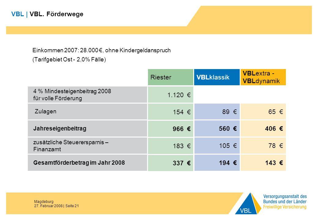 Magdeburg 27. Februar 2008 | Seite 21 VBL | VBL. Förderwege Einkommen 2007: 28.000, ohne Kindergeldanspruch (Tarifgebiet Ost - 2,0% Fälle) Zulagen Jah
