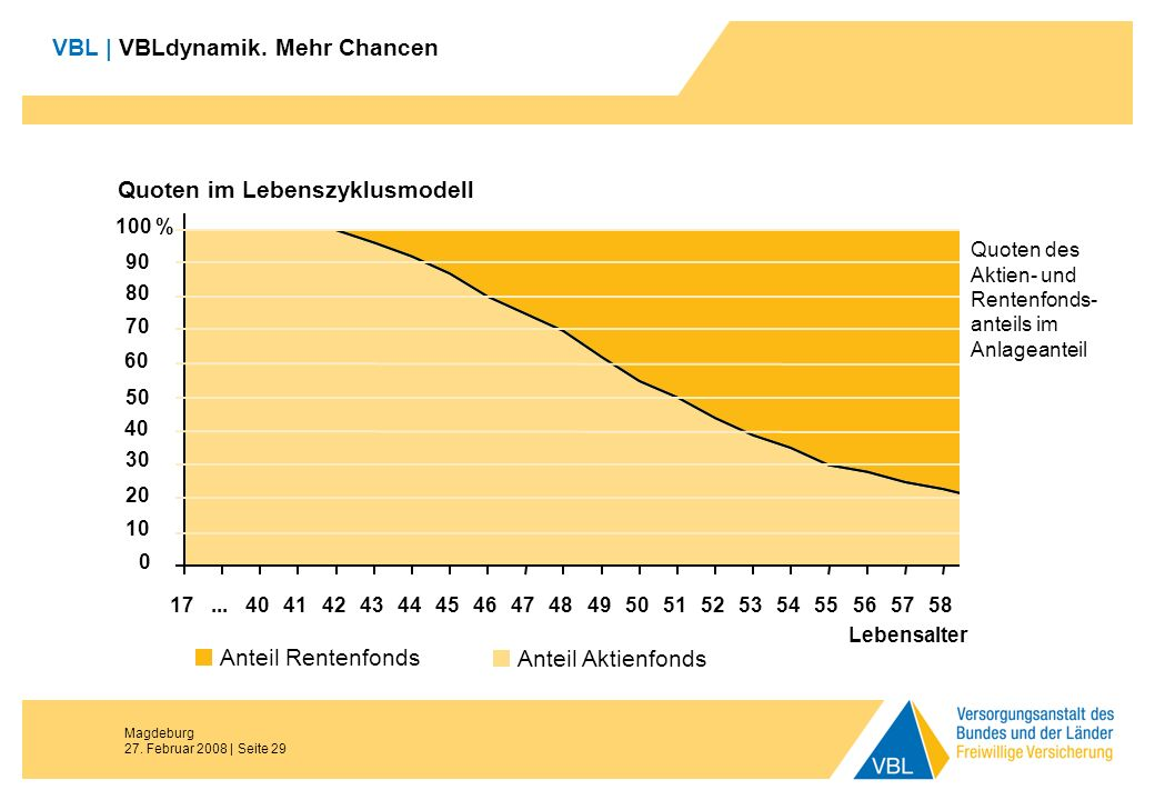 Magdeburg 27. Februar 2008 | Seite 29 VBL | VBLdynamik. Mehr Chancen Quoten im Lebenszyklusmodell 0 20 40 60 80 100 % 17...404142434445464748495051525