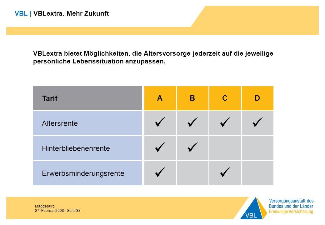 Magdeburg 27. Februar 2008 | Seite 33 VBL | VBLextra. Mehr Zukunft VBLextra bietet Möglichkeiten, die Altersvorsorge jederzeit auf die jeweilige persö