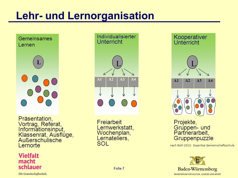 Folie 7 Lehr- und Lernorganisation Gemeinsames Lernen L Individualisierter Unterricht Kooperativer Unterricht A1 A2 A3 A4 Präsentation, Vortrag, Refer