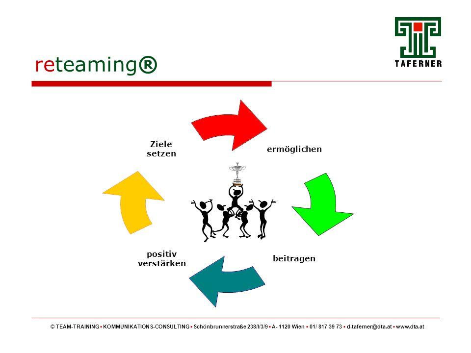 reteaming ® © TEAM-TRAINING KOMMUNIKATIONS-CONSULTING Schönbrunnerstraße 238/I/3/9 A- 1120 Wien 01/ 817 39 73 d.taferner@dta.at www.dta.at ermöglichen