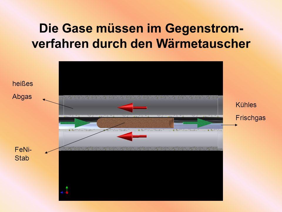 Die Gase müssen im Gegenstrom- verfahren durch den Wärmetauscher heißes Abgas Kühles Frischgas FeNi- Stab