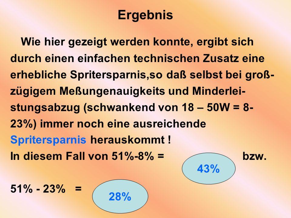 Ergebnis Wie hier gezeigt werden konnte, ergibt sich durch einen einfachen technischen Zusatz eine erhebliche Spritersparnis,so daß selbst bei groß- zügigem Meßungenauigkeits und Minderlei- stungsabzug (schwankend von 18 – 50W = 8- 23%) immer noch eine ausreichende Spritersparnis herauskommt .