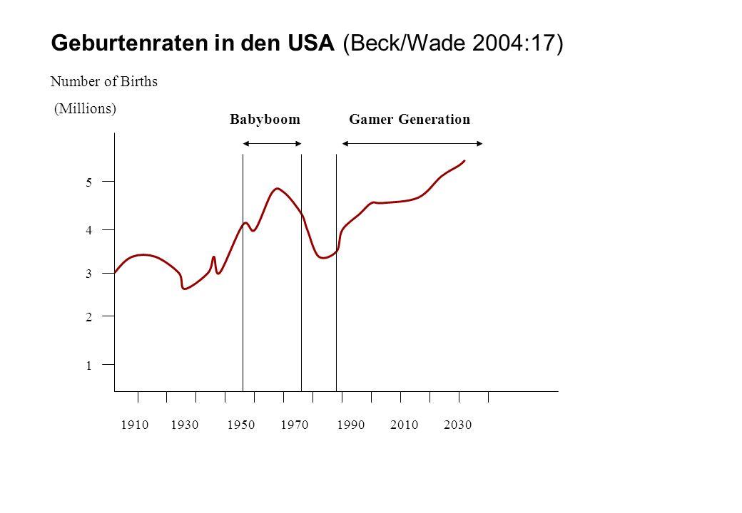 1 2 3 4 5 Number of Births (Millions) Geburtenraten in den USA (Beck/Wade 2004:17) 1910 1930 1950 1970 1990 2010 2030 BabyboomGamer Generation