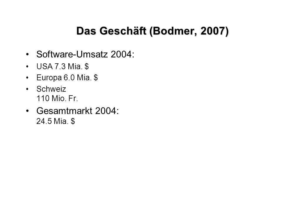 Das Geschäft (Bodmer, 2007) Software-Umsatz 2004: USA 7.3 Mia. $ Europa 6.0 Mia. $ Schweiz 110 Mio. Fr. Gesamtmarkt 2004: 24.5 Mia. $