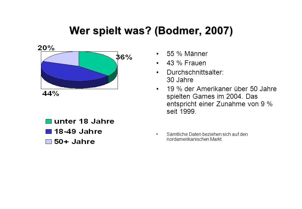 Wer spielt was? (Bodmer, 2007) 55 % Männer 43 % Frauen Durchschnittsalter: 30 Jahre 19 % der Amerikaner über 50 Jahre spielten Games im 2004. Das ents