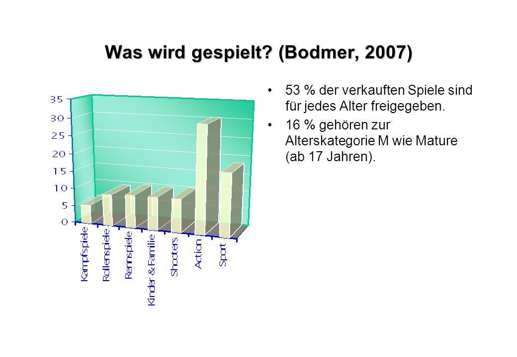 Was wird gespielt? (Bodmer, 2007) 53 % der verkauften Spiele sind für jedes Alter freigegeben. 16 % gehören zur Alterskategorie M wie Mature (ab 17 Ja