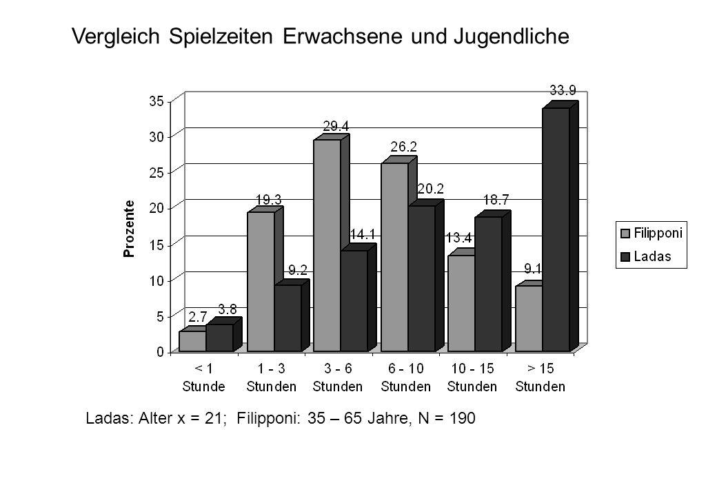Ladas: Alter x = 21; Filipponi: 35 – 65 Jahre, N = 190 Vergleich Spielzeiten Erwachsene und Jugendliche