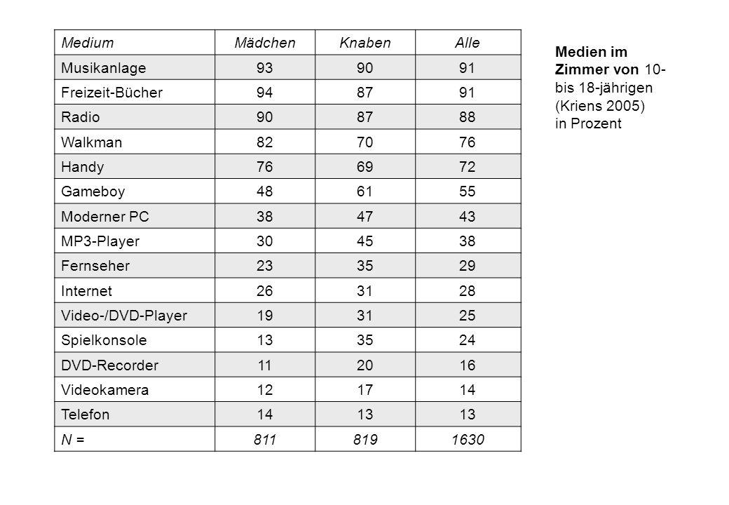 Medien im Zimmer von 10- bis 18-jährigen (Kriens 2005) in Prozent MediumMädchenKnabenAlle Musikanlage939091 Freizeit-Bücher948791 Radio908788 Walkman8