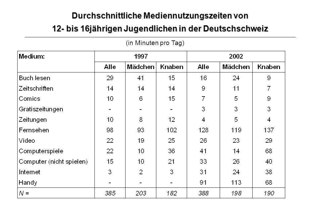 Durchschnittliche Mediennutzungszeiten von 12- bis 16jährigen Jugendlichen in der Deutschschweiz (in Minuten pro Tag)