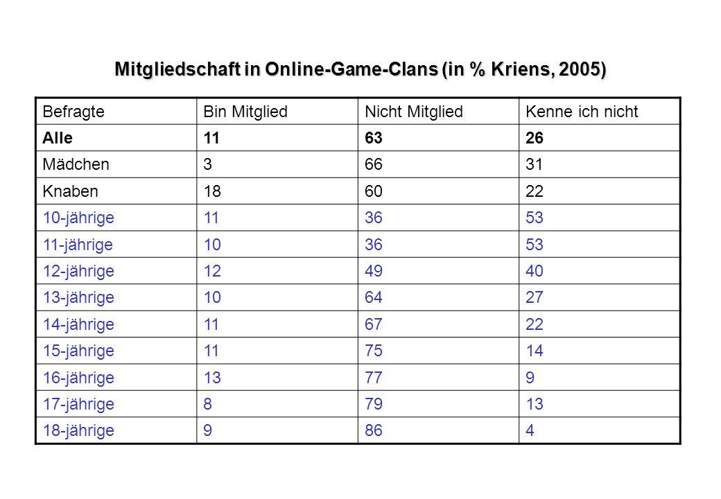 Mitgliedschaft in Online-Game-Clans (in % Kriens, 2005) BefragteBin MitgliedNicht MitgliedKenne ich nicht Alle116326 Mädchen36631 Knaben186022 10-jähr