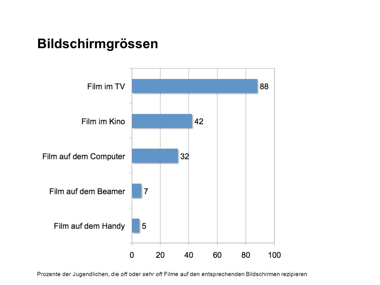 Bildschirmgrössen Prozente der Jugendlichen, die oft oder sehr oft Filme auf den entsprechenden Bildschirmen rezipieren