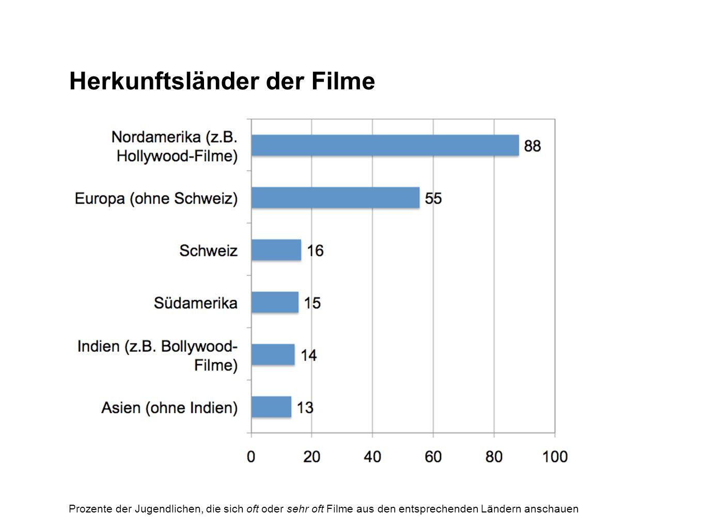 Herkunftsländer der Filme Prozente der Jugendlichen, die sich oft oder sehr oft Filme aus den entsprechenden Ländern anschauen