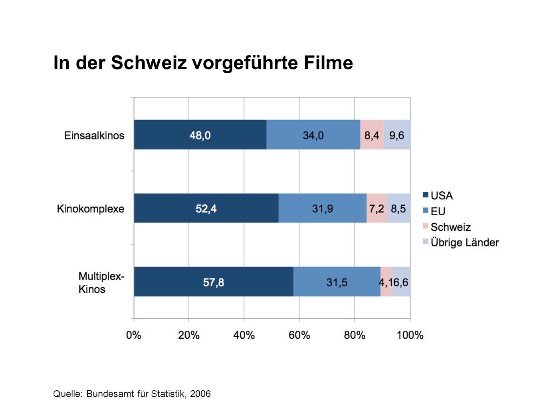In der Schweiz vorgeführte Filme Quelle: Bundesamt für Statistik, 2006