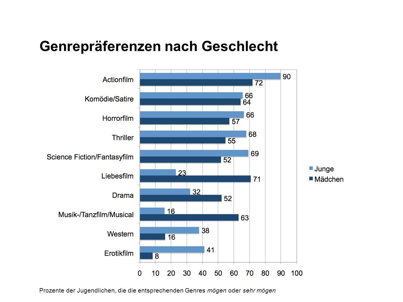 Genrepräferenzen nach Geschlecht Prozente der Jugendlichen, die die entsprechenden Genres mögen oder sehr mögen