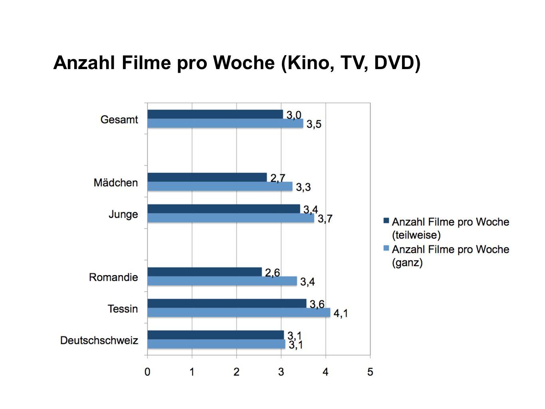 Anzahl Filme pro Woche (Kino, TV, DVD)