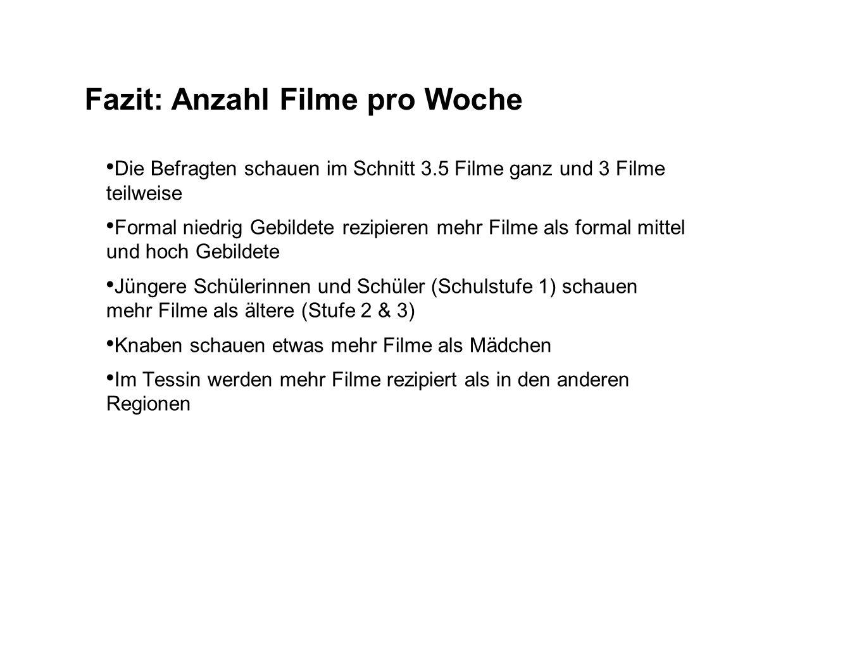 Fazit: Anzahl Filme pro Woche Die Befragten schauen im Schnitt 3.5 Filme ganz und 3 Filme teilweise Formal niedrig Gebildete rezipieren mehr Filme als